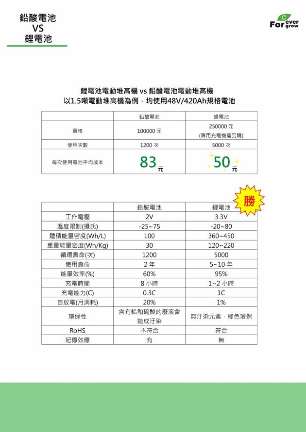 臺灣安德普鋰電池 4